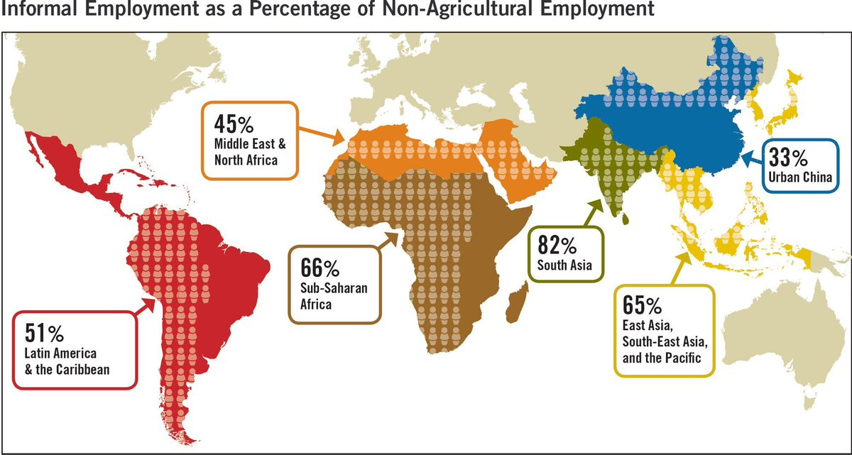 Majority of non-ag workers work in the #informal economy #HumanRights #GlobalBPS https://t.co/TF0KKWagLh https://t.co/JNhf0xNugg