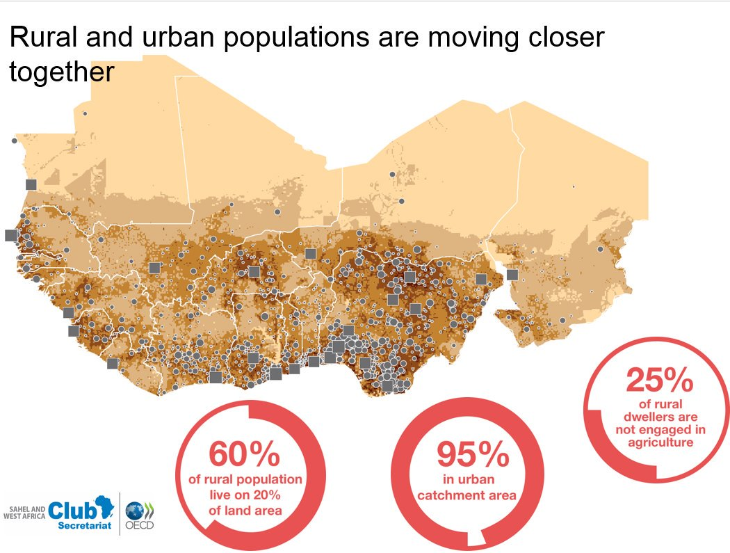 Rural and urban populations are moving closer together #GlobalBPS https://t.co/eAG5WEd1Bw